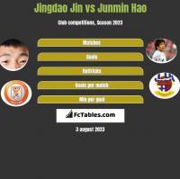 Jingdao Jin vs Junmin Hao h2h player stats