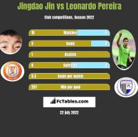 Jingdao Jin vs Leonardo Pereira h2h player stats
