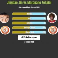 Jingdao Jin vs Marouane Fellaini h2h player stats