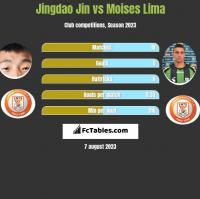 Jingdao Jin vs Moises Lima h2h player stats
