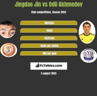 Jingdao Jin vs Odil Akhmedov h2h player stats