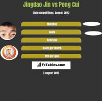 Jingdao Jin vs Peng Cui h2h player stats