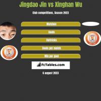 Jingdao Jin vs Xinghan Wu h2h player stats