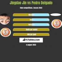 Jingdao Jin vs Pedro Delgado h2h player stats