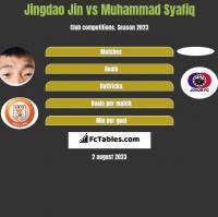 Jingdao Jin vs Muhammad Syafiq h2h player stats