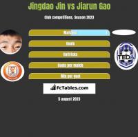 Jingdao Jin vs Jiarun Gao h2h player stats