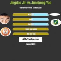 Jingdao Jin vs Junsheng Yao h2h player stats