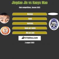 Jingdao Jin vs Haoyu Mao h2h player stats