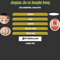 Jingdao Jin vs Honglin Dong h2h player stats