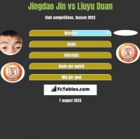 Jingdao Jin vs Liuyu Duan h2h player stats