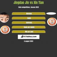 Jingdao Jin vs Xin Tian h2h player stats