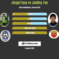 Jingqi Fang vs Junling Yan h2h player stats