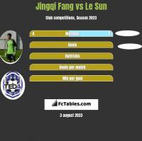 Jingqi Fang vs Le Sun h2h player stats