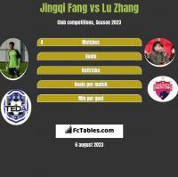 Jingqi Fang vs Lu Zhang h2h player stats