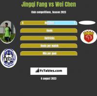 Jingqi Fang vs Wei Chen h2h player stats