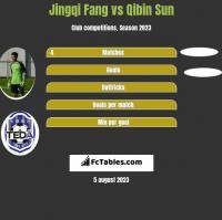 Jingqi Fang vs Qibin Sun h2h player stats