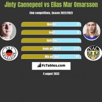 Jinty Caenepeel vs Elias Mar Omarsson h2h player stats