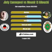 Jinty Caenepeel vs Mounir El Allouchi h2h player stats