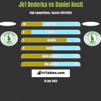 Jiri Bederka vs Daniel Kostl h2h player stats