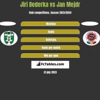 Jiri Bederka vs Jan Mejdr h2h player stats