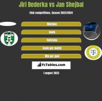Jiri Bederka vs Jan Shejbal h2h player stats