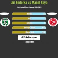 Jiri Bederka vs Manel Royo h2h player stats