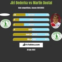 Jiri Bederka vs Martin Dostal h2h player stats