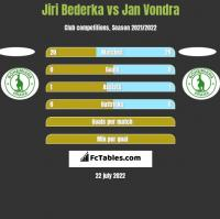 Jiri Bederka vs Jan Vondra h2h player stats