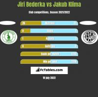 Jiri Bederka vs Jakub Klima h2h player stats