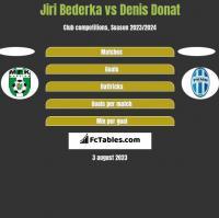 Jiri Bederka vs Denis Donat h2h player stats