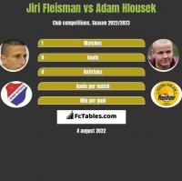 Jiri Fleisman vs Adam Hlousek h2h player stats