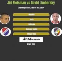 Jiri Fleisman vs David Limbersky h2h player stats