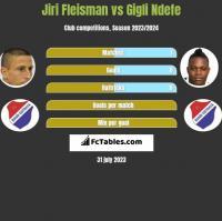 Jiri Fleisman vs Gigli Ndefe h2h player stats