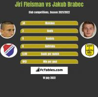 Jiri Fleisman vs Jakub Brabec h2h player stats