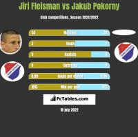Jiri Fleisman vs Jakub Pokorny h2h player stats
