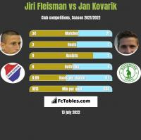 Jiri Fleisman vs Jan Kovarik h2h player stats