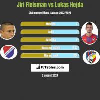 Jiri Fleisman vs Lukas Hejda h2h player stats