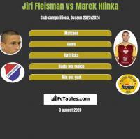 Jiri Fleisman vs Marek Hlinka h2h player stats