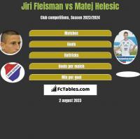 Jiri Fleisman vs Matej Helesic h2h player stats