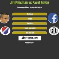 Jiri Fleisman vs Pavel Novak h2h player stats