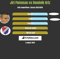Jiri Fleisman vs Dominik Kriz h2h player stats