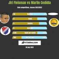 Jiri Fleisman vs Martin Cedidla h2h player stats