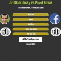 Jiri Kladrubsky vs Pavel Novak h2h player stats