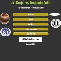 Jiri Krejci vs Benjamin Colic h2h player stats