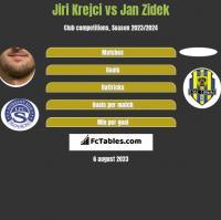 Jiri Krejci vs Jan Zidek h2h player stats