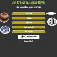 Jiri Krejci vs Lukas Havel h2h player stats