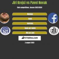 Jiri Krejci vs Pavel Novak h2h player stats