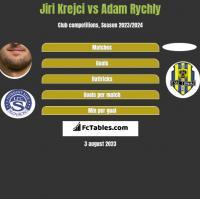 Jiri Krejci vs Adam Rychly h2h player stats