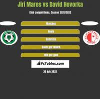 Jiri Mares vs David Hovorka h2h player stats