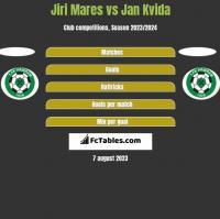 Jiri Mares vs Jan Kvida h2h player stats